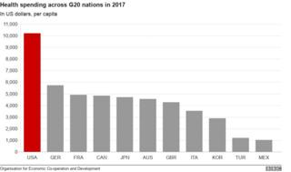 Graph showing US spending high above other G20 nations