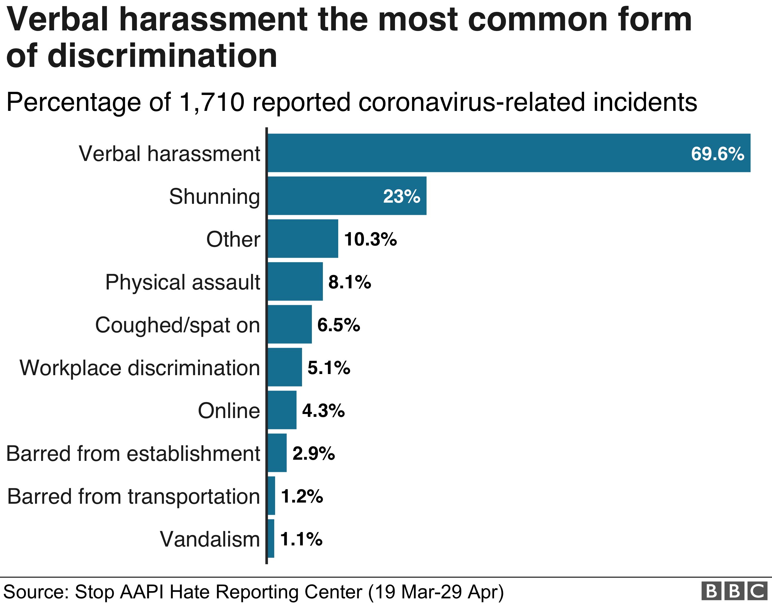 in_pictures Chart showing the types of discrimination reported to the STOP AAPI HATE recording center