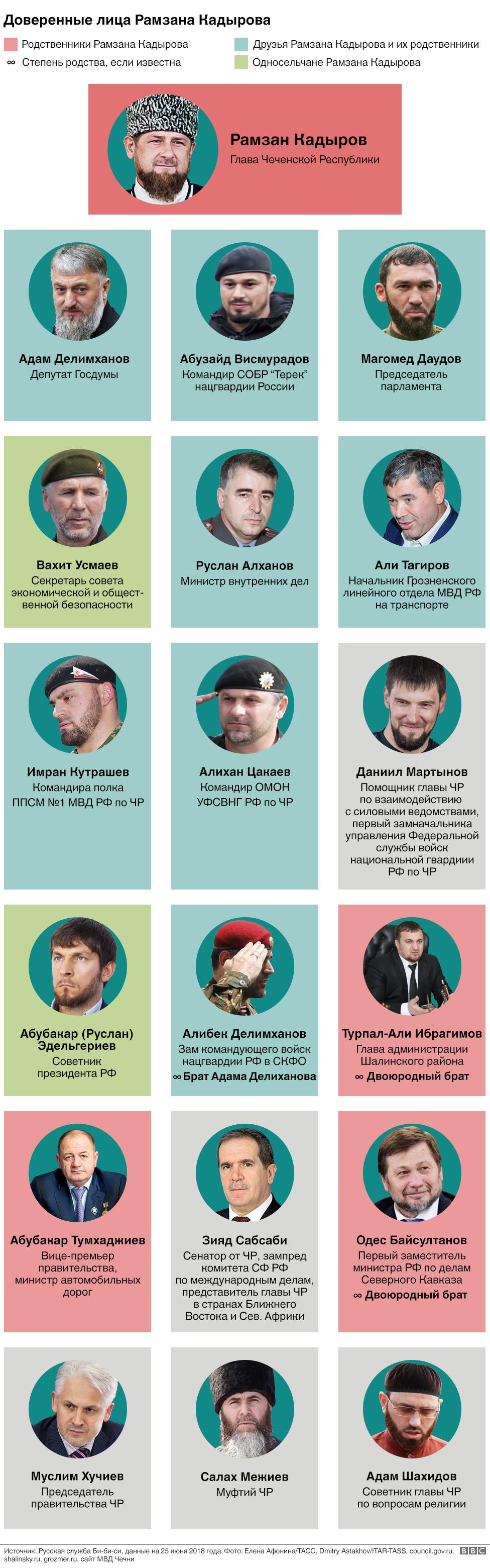 Политбюро Чечни