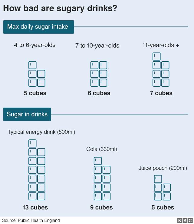 Sugars  - cover