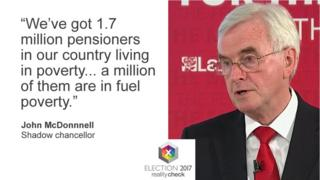 John McDonnell saying: We've got 1.7 million pensioners in our country living in poverty... a million of them are in fuel poverty.