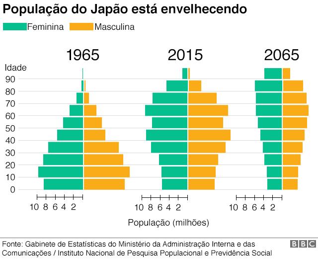 Gráfico mostra como a população japonesa está envelhecendo