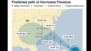 Kimbunga Florence chawa tishio Marekani