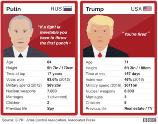 Putin and Trump are shown side by side on cards comparing their age (64 v 71), height (170cm v 188cm), time at top (17 years v 167 days), votes won (63.6% v 46%), military spending ($69.2 billion v $611 billion), nukes (7,000 v 6,800), marriages (1 v 3), children (2 v 5) and previous life (spy v real estate/TV)