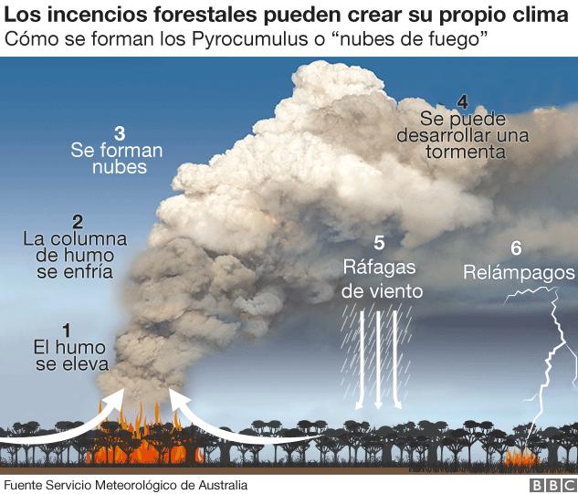 El clima de los incendios