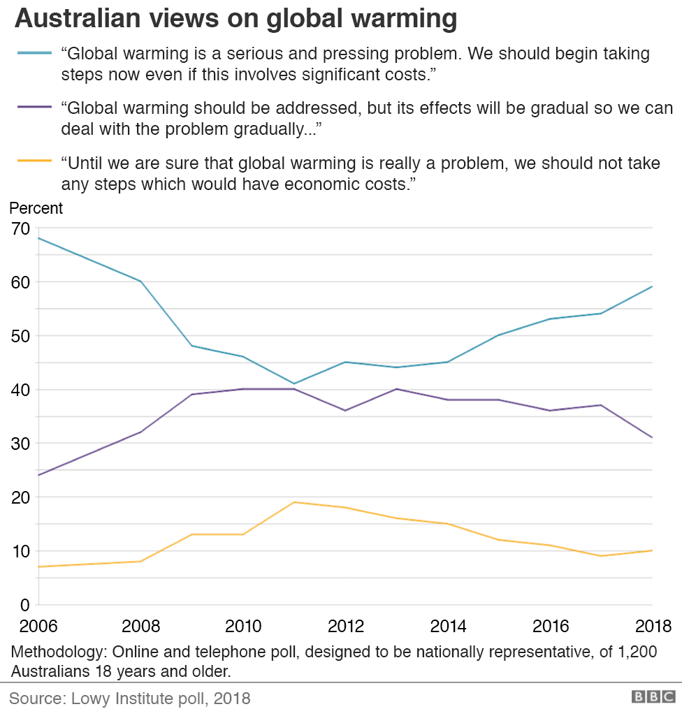 Graphic: Australian views on global warming