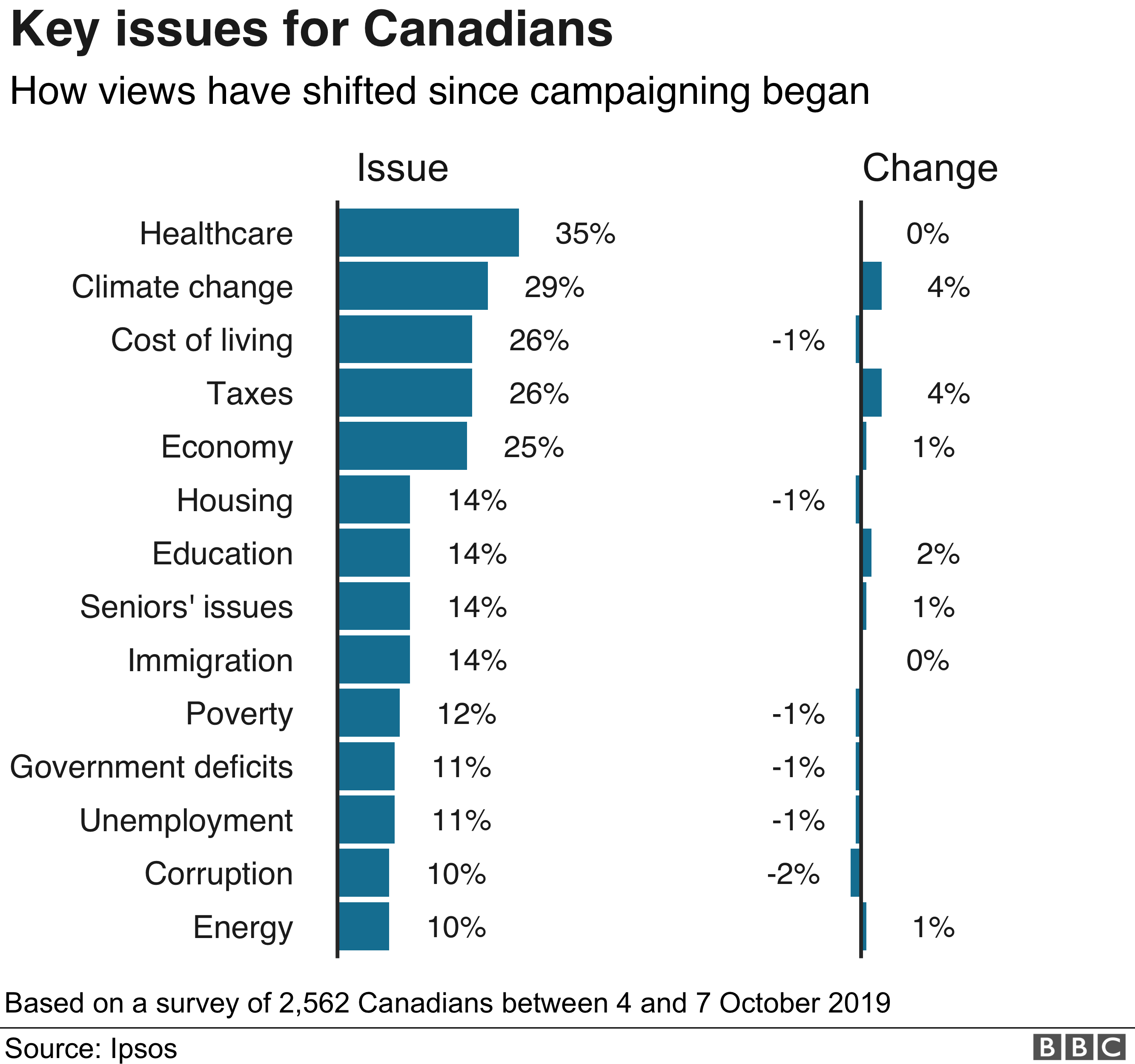 Healthcare and Climate change were the top two issues for Canadians this election