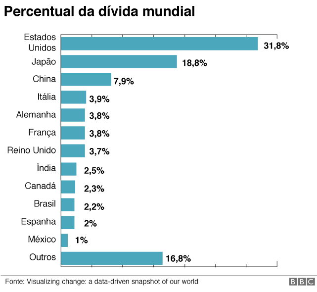 Percentual da dívida mundial