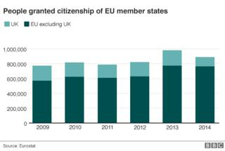 Chart showing people granted citizenship of EU member states 2009-14