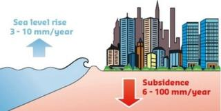 Infographic. Sea levels rise between 3-10mm a year. Subsidence lowers cities by 6-100mm a year.
