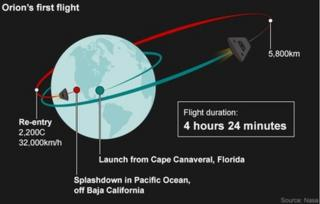 Graphic showing Orion's first flight