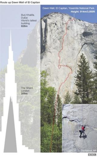 A graphic showing how tall El Capitan is compared to The Shard