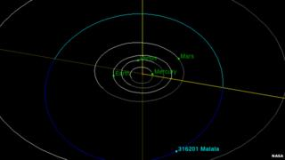 The Malala asteroid sits between Mars and Jupiter