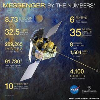 Messenger mission by the numbers