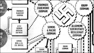 Diagram of German companies from US magazine PM