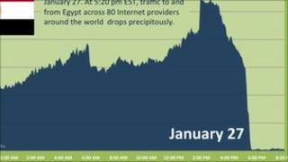 Arbor graph of Egypt net traffic, Arbor Networks