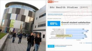 Durham University [Image: Durham University] / Illustrated example of possible future student key information set [Image: Hefce]