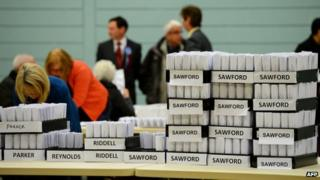 Counted votes in Corby