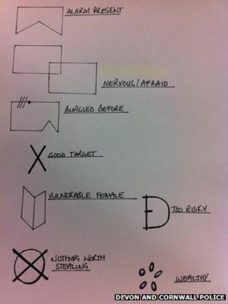 Burglar code markings