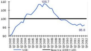 Graph showing NI composite economy index and UK GDP from 2002-2012