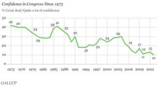 Gallup graph trust