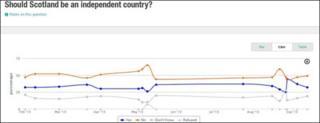 Graph of polls