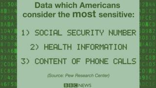 Survey fact about most sensitive data