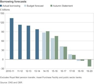 Graph featuring borrowing forecasts