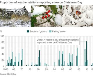 Festive graph showing snow on Christmas Day