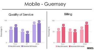 Graph of quality of service and billing of Guernsey mobile phone companies