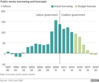 Graph showing public sector borrowing forecasts