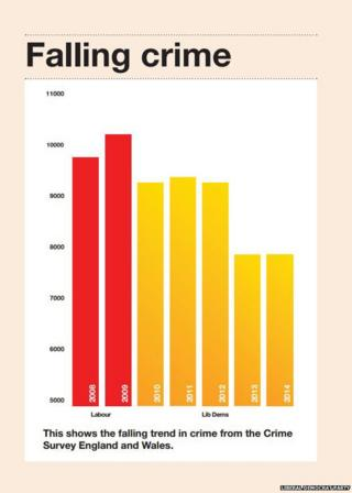 """Graph from Liberal Democrat manifesto titled """"Falling crime"""""""