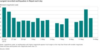 Daily earthquake chart