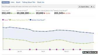 Facebook Page Insights screenshot