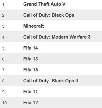 Table showing top 10 games