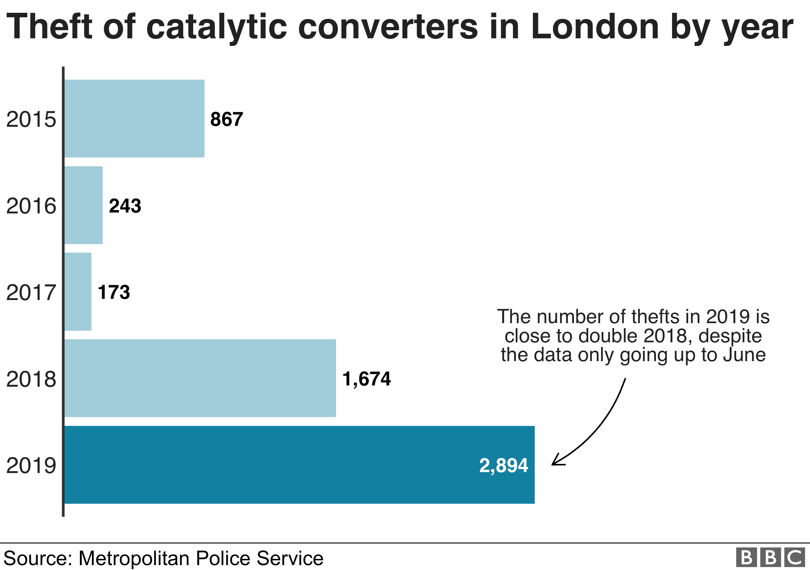 A BBC chart showing how theft of catalytic converters has risen sharply in 2019