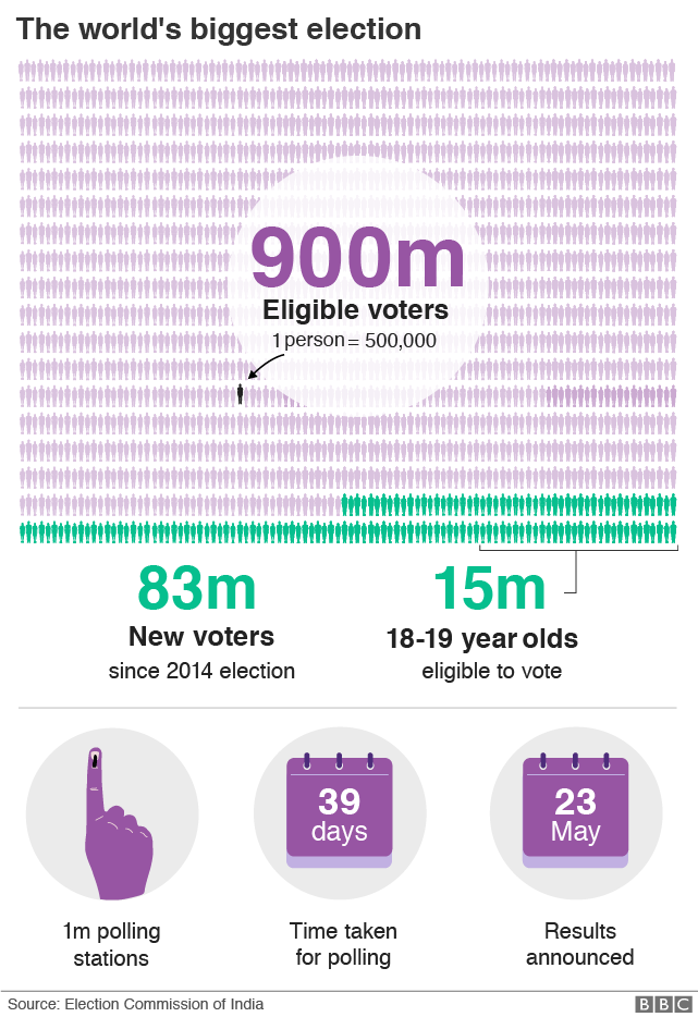 Graphic showing scale of 900 million eligible voters; that there are 83 million new voters and that there are 15 million 18-19 year-olds eligible to vote