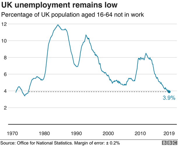 UK unemployment rate graph