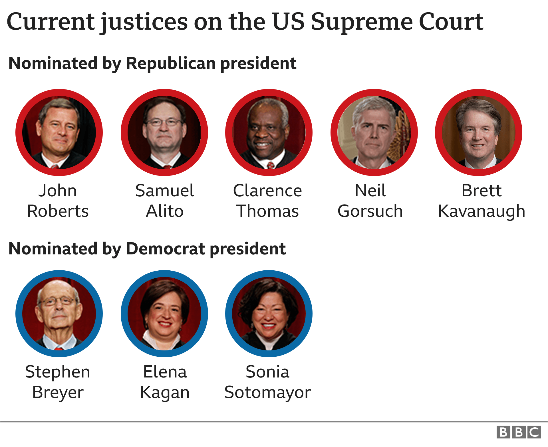 A graph showing the current justices