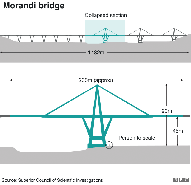 A BBC graphic showing the dimensions of the bridge and the section that broke