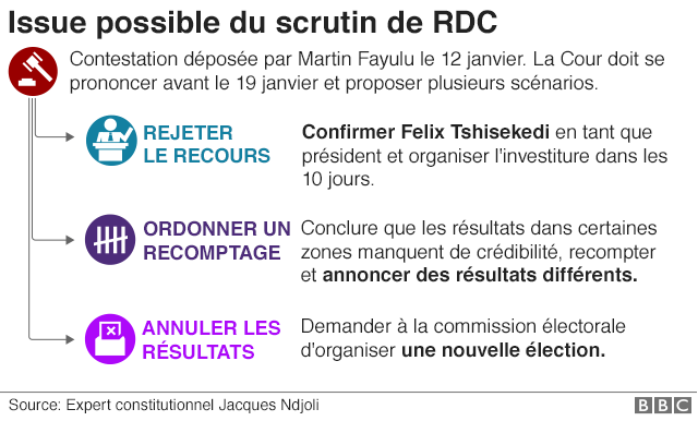 RDC isssues possibles