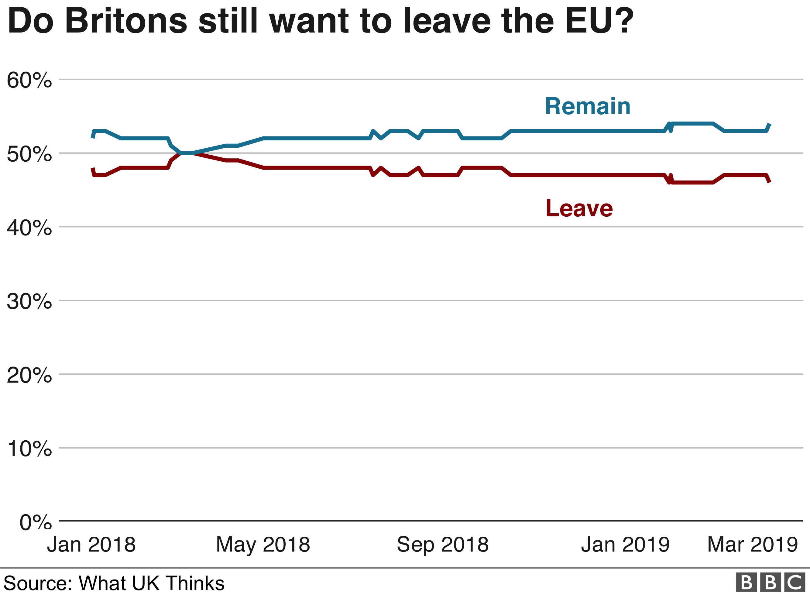 Chart showing support for Remain or Leave