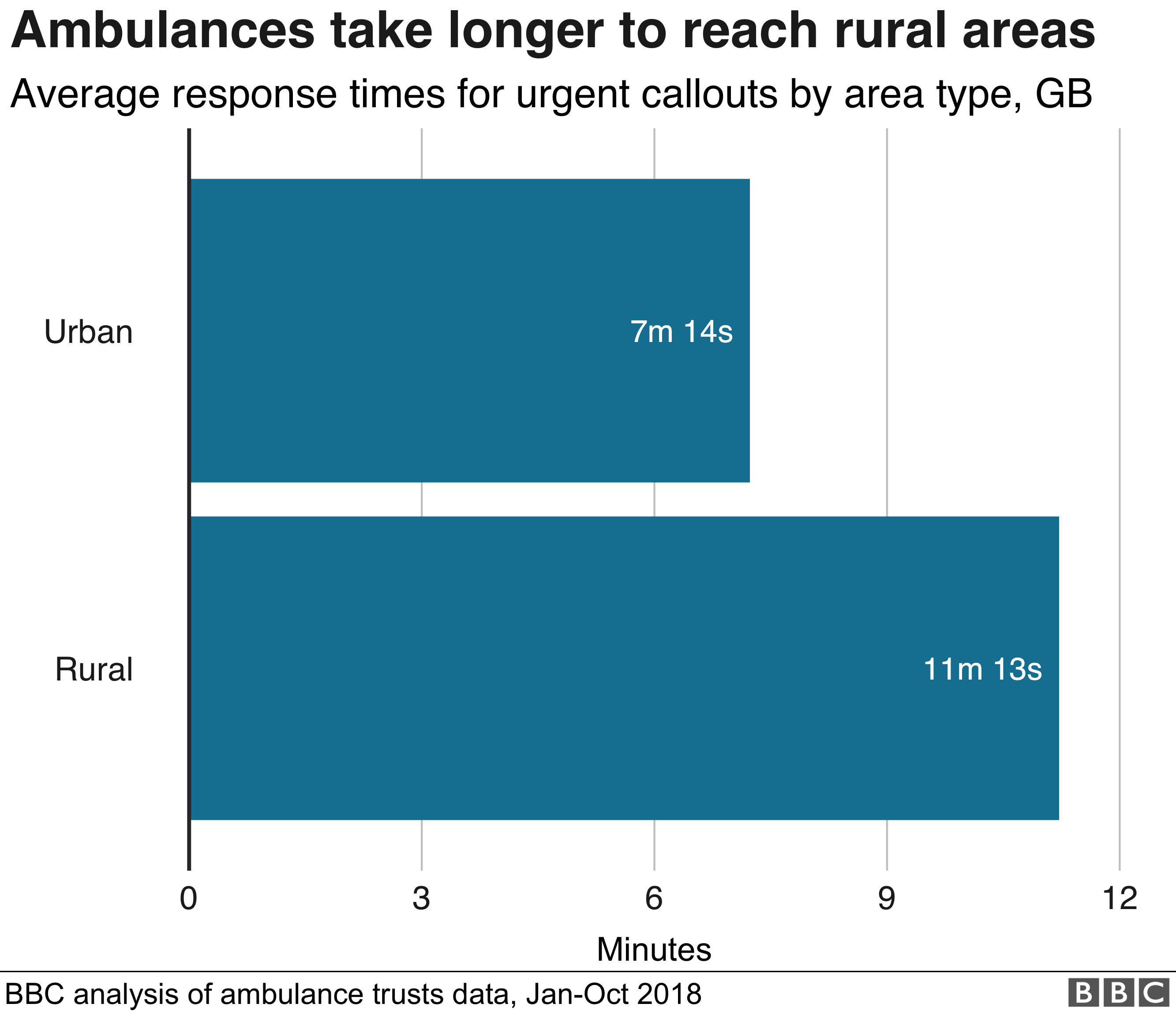 Bar chart showing average response times for category 1 incidents in urban areas (7m 14s) and rural areas (11m 13s)