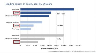 data on cause of death