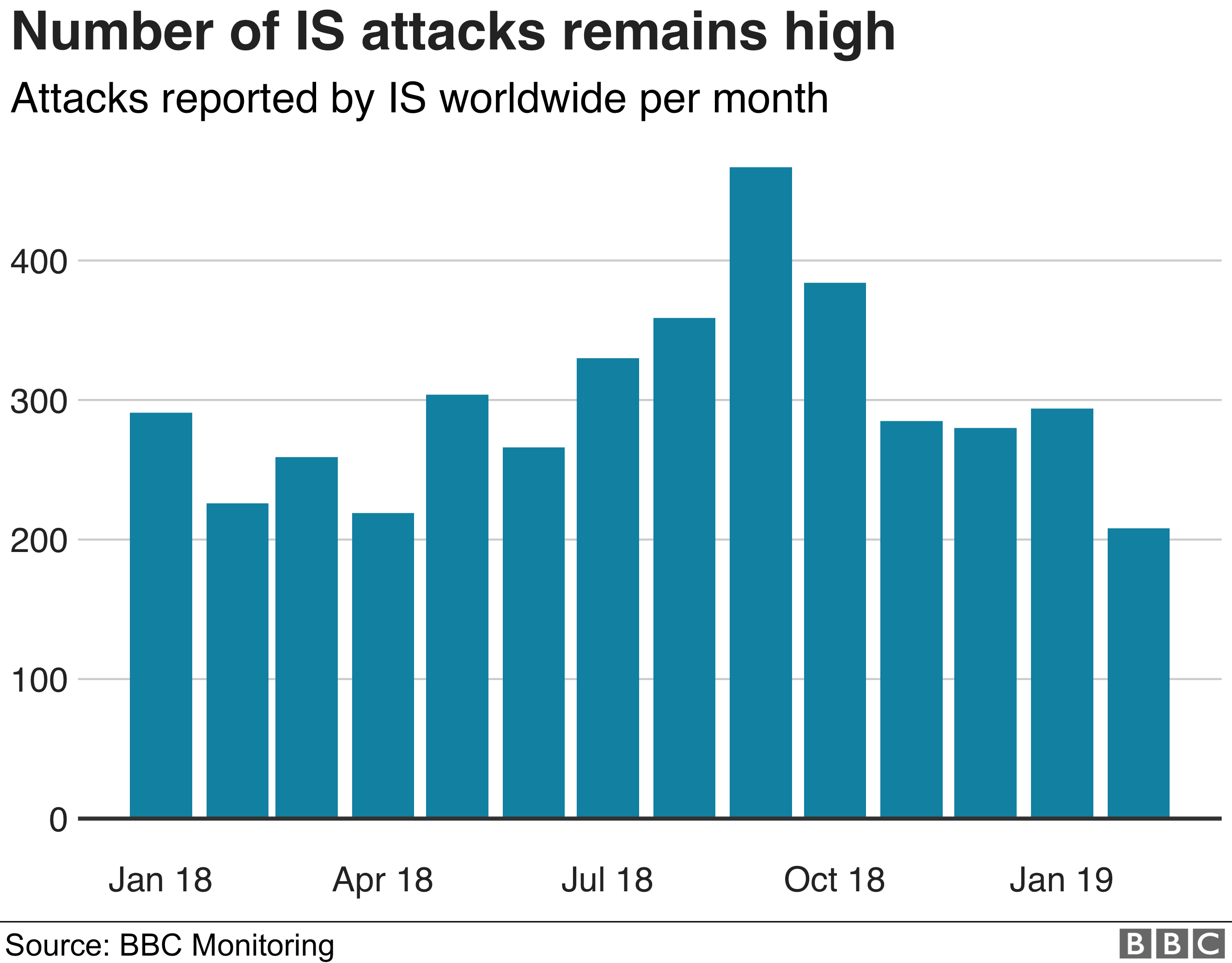 Chart showing number of worldwide attacks by IS per month