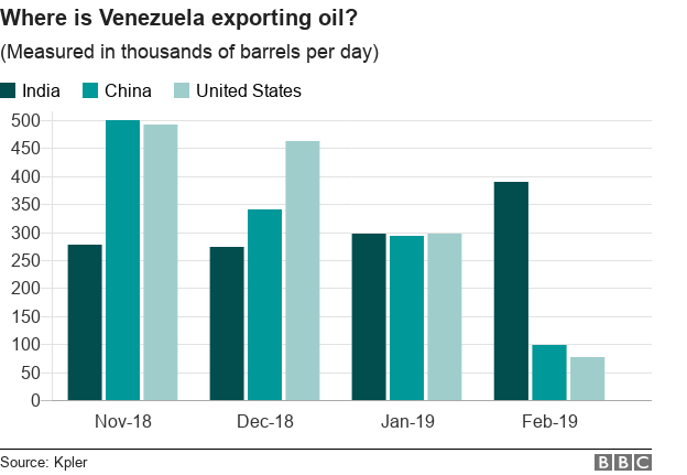 Chart shows exports of Venezuelan oil to India, China and United States
