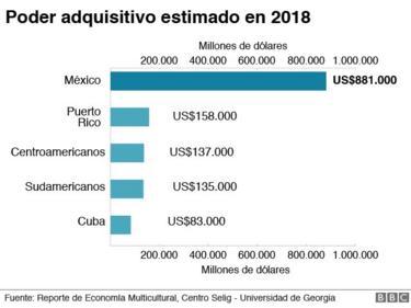 Poder adquisitivo estimado en 2018 de mexicanos, puertorriqueños y otras nacionalidades latinoamericanas en EE.UU.