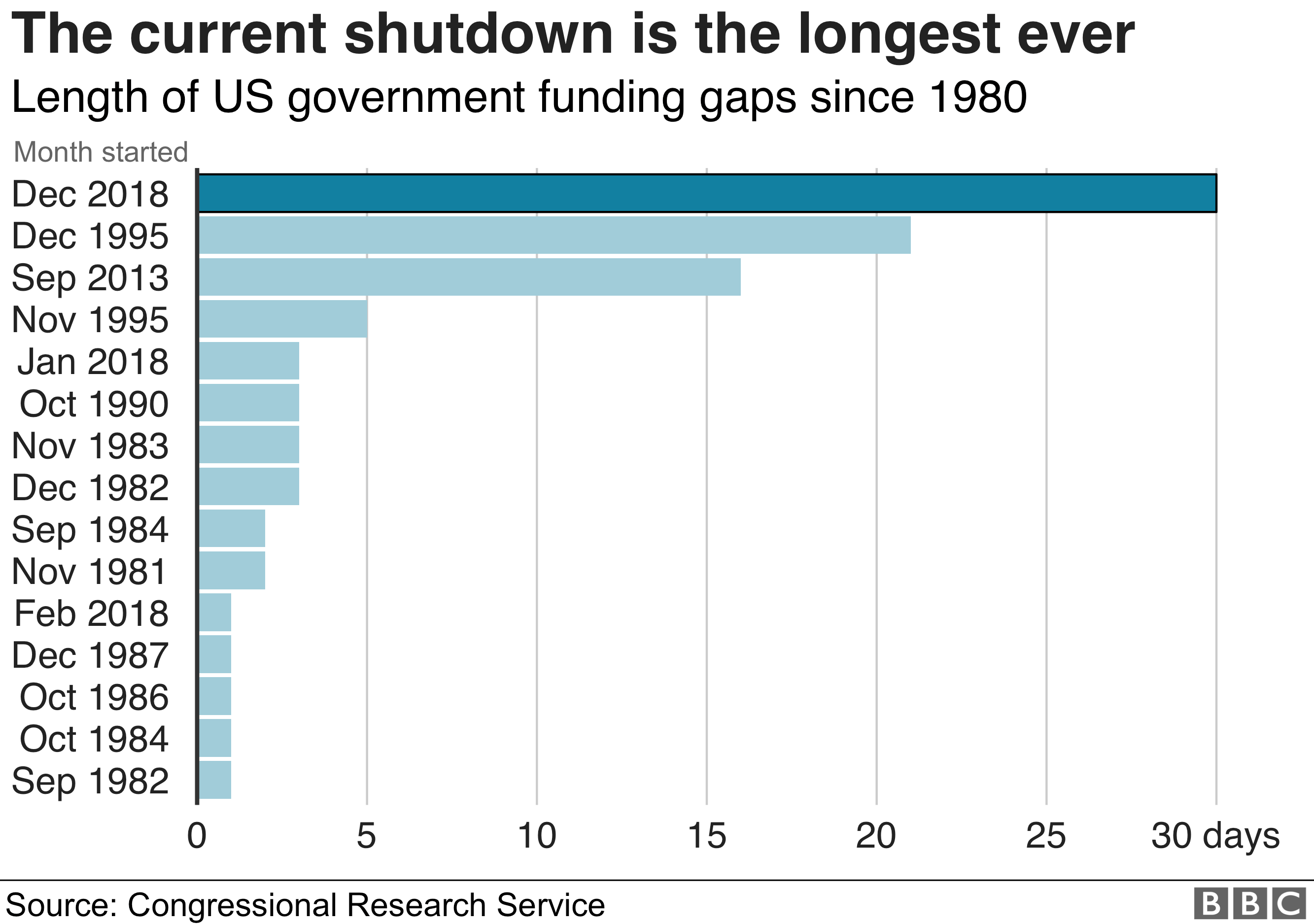 Chart showing length of shutdowns in the US