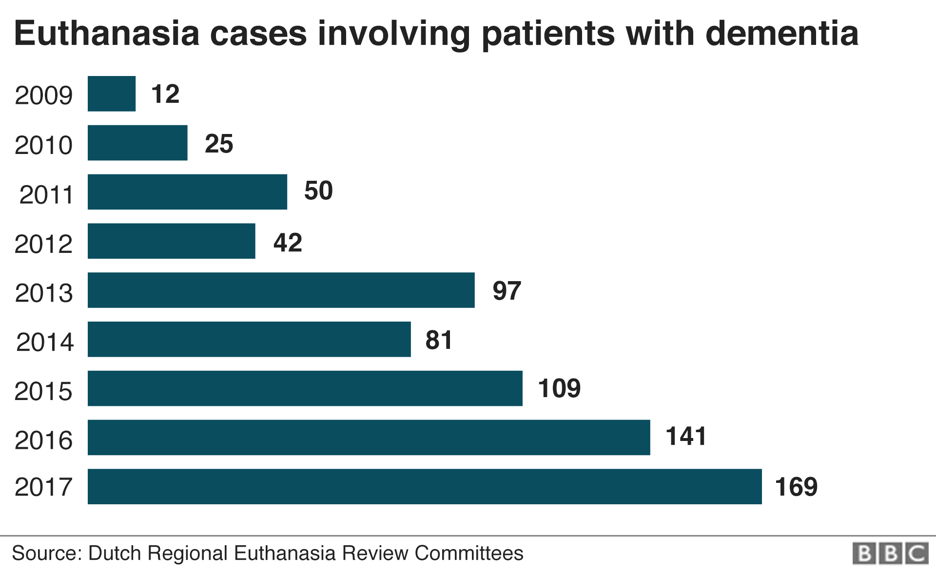 Bar chart showing euthanasia cases involving dementia patients since 2009