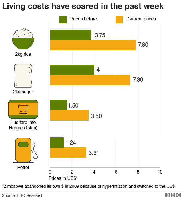 Graphic showing how cost of living has increased in Zimbabwe in the last week